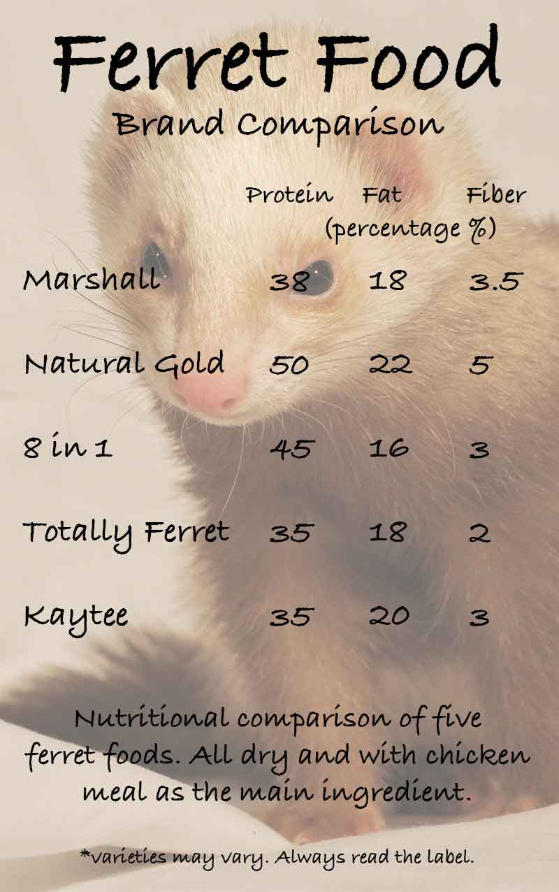 Ferret Food Chart - a comparison of different brands of chicken meal based dried ferret food